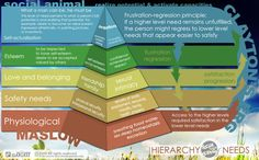 Understanding people- Maslow's hierarchy of needs and Clayton's ERG Theory Maslow's Hierarchy Of Needs, Great Society, Understanding People, Abraham Maslow, Self Acceptance, Life Purpose, How To Stay Motivated, Personal Development, Workplace