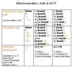 Werkwoorden : met -d of -t? Math Hacks, Dutch Language, Kids Education, Spelling, Classroom, Teaching, Writing, Logo, School