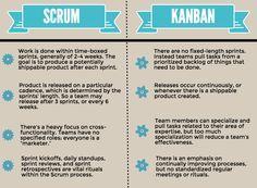 scrum vs. kanban - Google Search