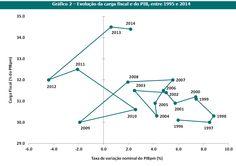 Impostos em 2014: IRC com forte queda, IMI com subida recorde