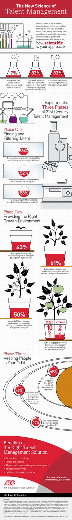 #INFOGRAPHIC - The New Science of #Talent Management from #ADP: How Scientific is your Approach?