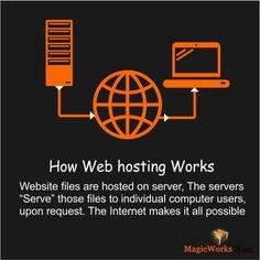 How #Web #Hosting Works.....Beginner's Guide to #WebHosting #WebHost #Webdevelopers #Webdesigner #Webhostguide