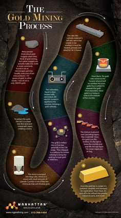 Infographic: The Gold mining Process Technology World, Science And Technology, Earth Science, Science And Nature, Silver Investing, Gold Prospecting, Material Science, Nanotechnology, Diy Solar