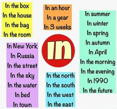 How to use the preposition IN English grammar English Prepositions, English Verbs, Learn English Grammar, English Language Learning, English Class, English Teaching Materials, Teaching English, English Tips, English Lessons