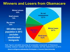 Winners and losers from #Obamacare