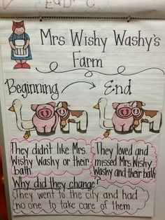 Fabulous in First - mrs. Wishy-washy beginning middle end sequence Kindergarten Themes, Kindergarten Literacy, Preschool Farm, Teaching Phonics, Preschool Classroom, Preschool Ideas, Classroom Activities, Teaching Ideas, Farm Lessons