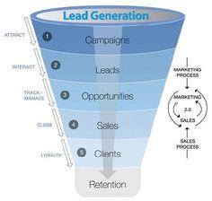 b2b lead generation - Google Search