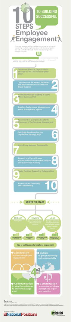 10 Steps To Building Successful Employee Engagement  #Infographic #Business #EmployeeEngagement