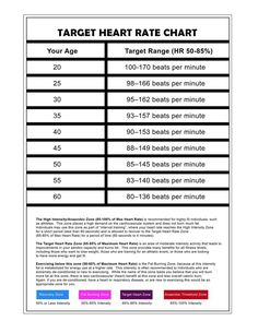 Target Heart Rate Chart That Shows You What It Should Be According To Your Age