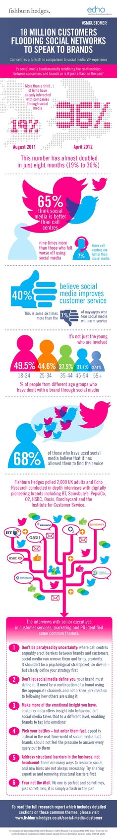 It's not just Gen Y using social media. All ages are using social channels to speak to brands. #socialmedia #custserv #customerservice