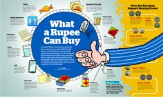 What can you buy with a rupee these days. Comparison with golden old days.  Source:Economic Times 22 Apr