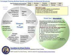 CriticalThinking.org - Critical Thinking Model 1 | DHMAT INSTITUTO DE DESARROLLO DE HABILIDADES MATEMATICAS | Scoop.it