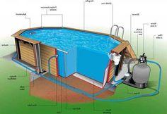 construction du piscine hors de sol