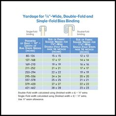 Calculate yardage required for quilt binding bias binding Quilting Tools, Quilting Tutorials, Machine Quilting, Quilting Projects, Quilting Designs, Sewing Tutorials, Sewing Projects, Quilting Ideas, Bias Binding