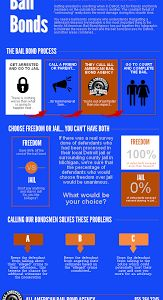www.FreeBailNow.com Bail Bonds Process Infographic. We are always discovering new ways to help our readers figure the best deal for bail bonds and this inforgraphic covers the arrest to immediate release.  You can download our Detroit bail bonds process infographic for free at http://www.FreeBailNow.com/detroit-bail-process.pdf