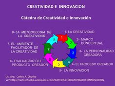 creatividad e innovacion - Buscar con Google