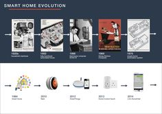 Evolution of IoT: Things have evolved quite quickly