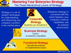 STRATEGY FORMULATION - Strategic Management: How To Select and Implement the Best Suited Strategy