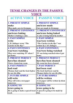 TENSE CHANGES IN THE PASSIVE              VOICE   ACTIVE VOICE   PASSIVE VOICE 1. PRESENT SIMPLE                 1. PRESEN...