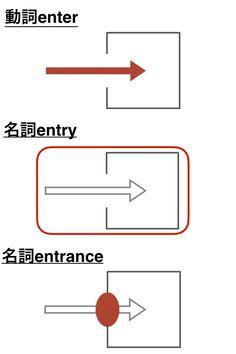 異なる品詞のイメージ