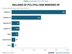 A huge number of PCs still use ancient Windows software that puts them at risk (MSFT)