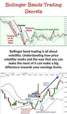 Using Bollinger Band Trading - Here is the reason why you should consider this your most important backup tool when trading derivatives. It is recommended for both entry and exit signals. Money Trading, Day Trading, Implied Volatility, Bollinger Bands, Stock Trading Strategies, Trading Quotes, Stock Charts, Moving Average, Interesting Information