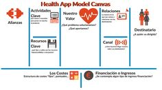 http://www.nuestraenfermeria.es/health-app-model-canvas/