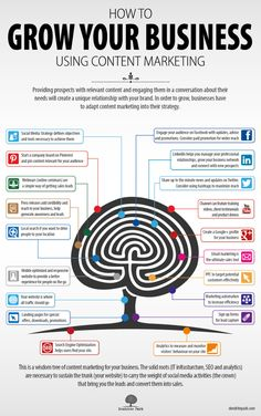 How to grow your business using content marketing #infografia #infographic #socialmedia