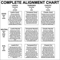 DnD Alignment chart by Nederbird.deviantart.com on @DeviantArt