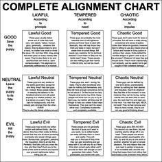 DnD Alignment chart by Nederbird.deviantart.com on @DeviantArt