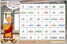 Játékos tanulás és kreativitás: Római számok gyakorlása dobókockás játékkal