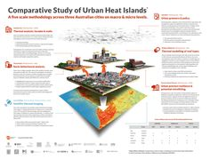 The Project | Urban Climates Research