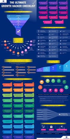"on ""Ultimate Growth Hacker Checklist [Infographic]""Ultimate Growth Hacker Checklist [Infographic] Marketing Digital, Inbound Marketing, Business Marketing, Internet Marketing, Online Marketing, Social Media Marketing, Affiliate Marketing, Content Marketing, Business Tips"