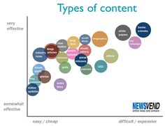 Types of content and how effective they are.