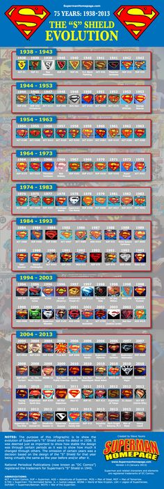 "The Evolution of Superman's ""S"" Shield by Steve Younis/Superman Homepage and 75 Years of DC Comics Superman artists."