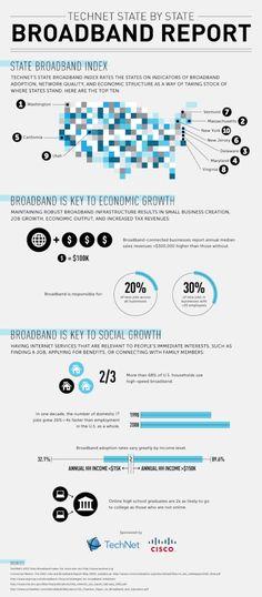 Broadband index ranks states in Internet access Spatial Analysis, Take Stock, Trends, Economics, Massachusetts, Geography, Finance, Washington, Learning