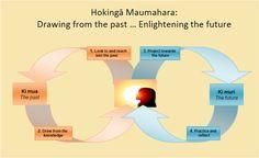 Image for Te Putake o Aoraki: Baselining potential reflective portfolio Reflective Practice, Portfolio, Reflection, The Past, Knowledge, Education, Image, Consciousness, Learning
