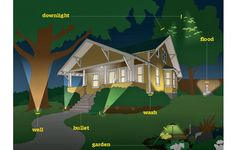 "Knowing how to map out the outdoor lighting for your home and which lights are appropriate are key. Had to share this great article from This Old House on ""All About Landscape Lighting"" This Old House, Up House, Sell House, Earthship, Backyard Lighting, Outdoor Lighting, Pathway Lighting, Club Lighting, Outside Lighting Ideas"