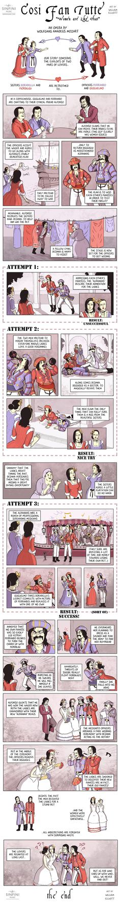 "Cosi Fan Tutte ""Women are Like That"": An Opera by Wolfgang Amadeus Mozart. Opera Comic Strip Art by William Elliott"