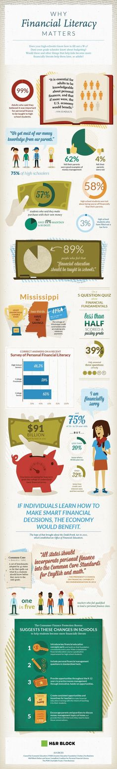 Some great stats in this infographic to share with your kids about why financial literacy matters. personal finance resources, personal finance tips. Kids and money. Financial Tips, Financial Literacy, Financial Planning, Financial Peace, Mississippi, Teaching Money, Finance Quotes, Budget Planer, Saving Money