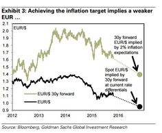 EUR/USD: Goldman Sachs thinks pair will fall to 1.05 by end of December