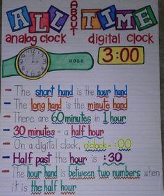 Math Classroom, Kindergarten Math, Teaching Math, Preschool, Kindergarten Anchor Charts, Classroom Charts, 3rd Grade Classroom, Teaching First Grade, Classroom Posters