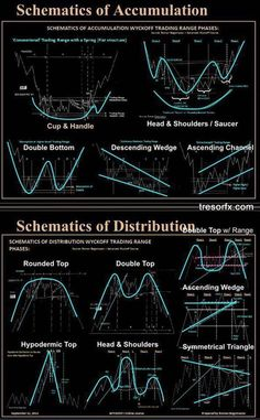 Classic Chart Patterns - TRESORFX Classic Chart Patterns Learn To Trade Forex Make Money Online learn to earn - ROI (profit) daily Stock Market Basics, Stock Market Chart, Stock Charts, Trading Quotes, Intraday Trading, Stock Trading Strategies, Candlestick Chart, Trade Finance, Forex Trading Tips
