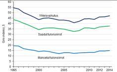 Kuvio 10. Tulonsiirtojen tuloeroja tasaava vaikutus 1995–2014.