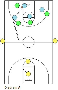 Basketball Transition Defensive Tips Hockey - image 7