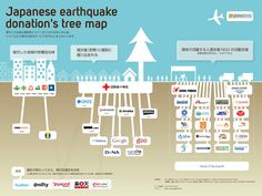 Japanese earthquake donations tree map | 3.11 Graph