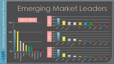 Xiaomi, Gionee and Panasonic were the leading emerging Smartphone brands in From a mere contribution in emerging brands contributed to the Smartphone shipments. Consulting Firms, Information Technology, Tech News, Research, Bar Chart, Smartphone, Marketing, Study, India