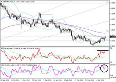 GBP/TRY: technical analysis   Free Forex Trading Signals