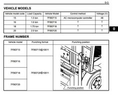 toyota 8fgu15 18 20 8fgu25 8fgu30 8fgu32 8fgcu20 8fgcu25 toyota electric forklift truck 7fbef15 7fbef16 7fbef18 7fbef20 workshop service manual