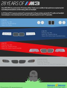 28 Years Of BMW M3 [INFOGRAPHIC] #M3 #BMW